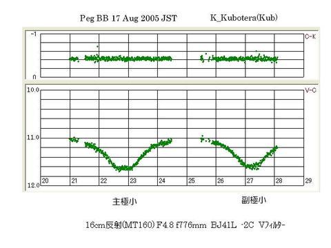 Peg BB の観測 0817